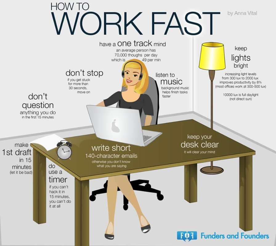 GUIDE: HOW TO WORK FAST AND BE MORE PRODUCTIVE