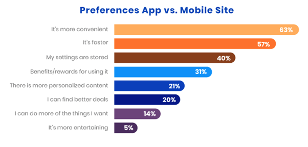 app-vs-mobile-site